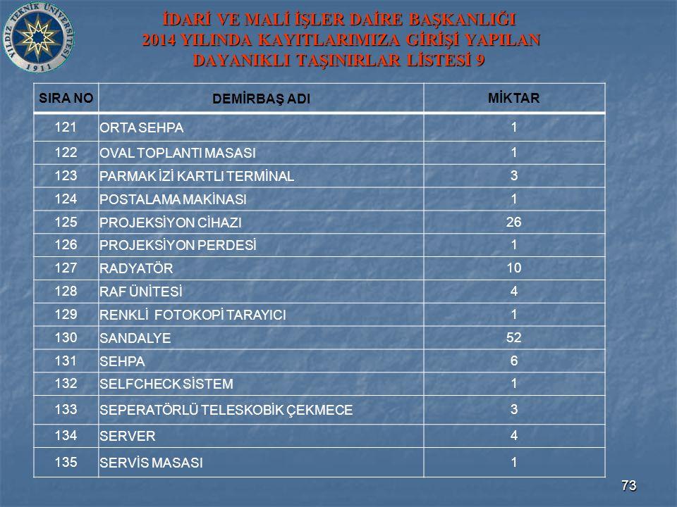 İDARİ VE MALİ İŞLER DAİRE BAŞKANLIĞI 2014 YILINDA KAYITLARIMIZA GİRİŞİ YAPILAN DAYANIKLI TAŞINIRLAR LİSTESİ 9 SIRA NODEMİRBAŞ ADIMİKTAR 121ORTA SEHPA1 122OVAL TOPLANTI MASASI1 123PARMAK İZİ KARTLI TERMİNAL3 124POSTALAMA MAKİNASI1 125 PROJEKSİYON CİHAZI 26 126PROJEKSİYON PERDESİ1 127RADYATÖR10 128RAF ÜNİTESİ4 129RENKLİ FOTOKOPİ TARAYICI1 130SANDALYE52 131SEHPA6 132SELFCHECK SİSTEM1 133SEPERATÖRLÜ TELESKOBİK ÇEKMECE3 134SERVER4 135SERVİS MASASI1 73