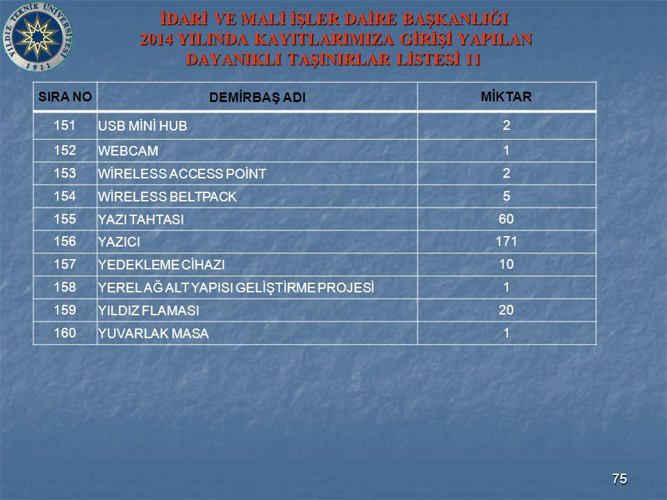 İDARİ VE MALİ İŞLER DAİRE BAŞKANLIĞI 2014 YILINDA KAYITLARIMIZA GİRİŞİ YAPILAN DAYANIKLI TAŞINIRLAR LİSTESİ 11 SIRA NODEMİRBAŞ ADIMİKTAR 151USB MİNİ HUB2 152WEBCAM1 153WİRELESS ACCESS POİNT2 154WİRELESS BELTPACK5 155 YAZI TAHTASI 60 156YAZICI171 157YEDEKLEME CİHAZI10 158YEREL AĞ ALT YAPISI GELİŞTİRME PROJESİ1 159YILDIZ FLAMASI20 160YUVARLAK MASA1 75