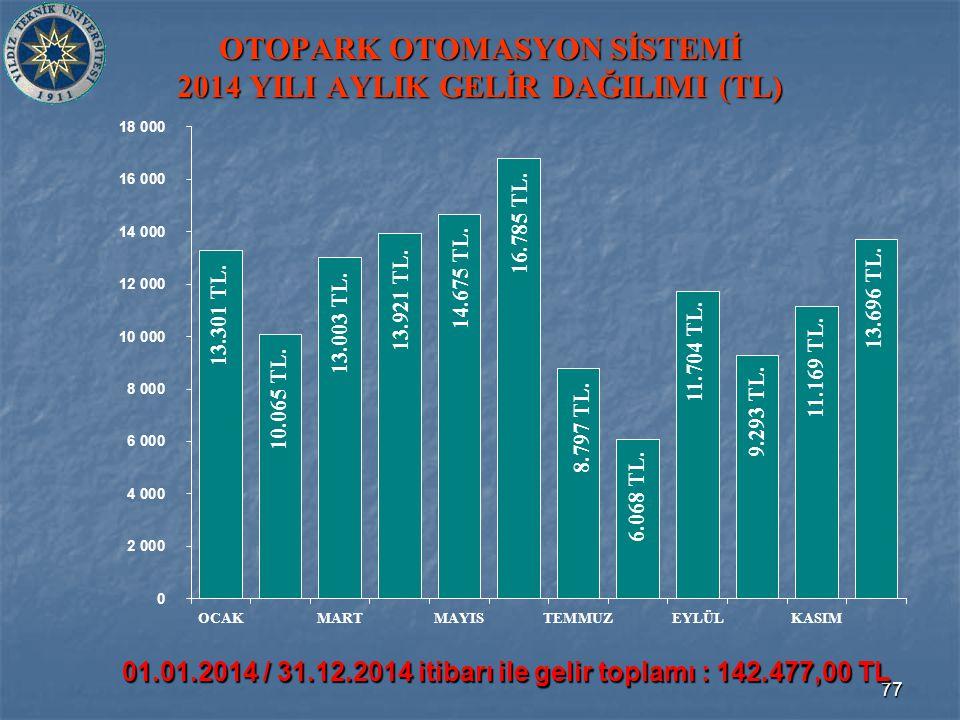 77 OTOPARK OTOMASYON SİSTEMİ 2014 YILI AYLIK GELİR DAĞILIMI (TL) 01.01.2014 / 31.12.2014 itibarı ile gelir toplamı : 142.477,00 TL