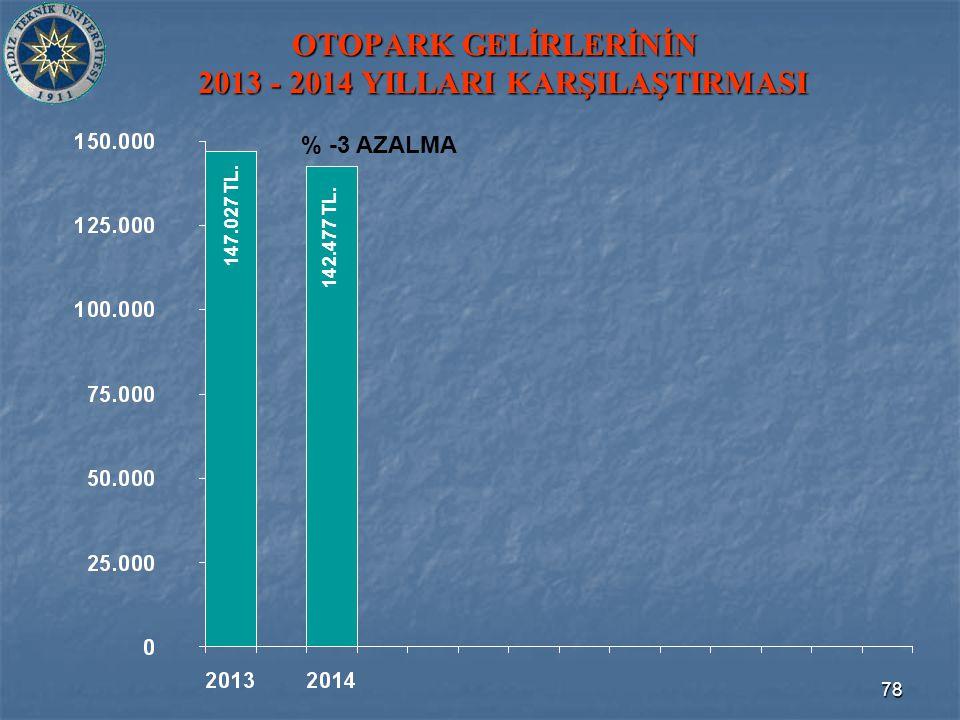 78 OTOPARK GELİRLERİNİN 2013 - 2014 YILLARI KARŞILAŞTIRMASI 142.477 TL. 147.027 TL. % -3 AZALMA