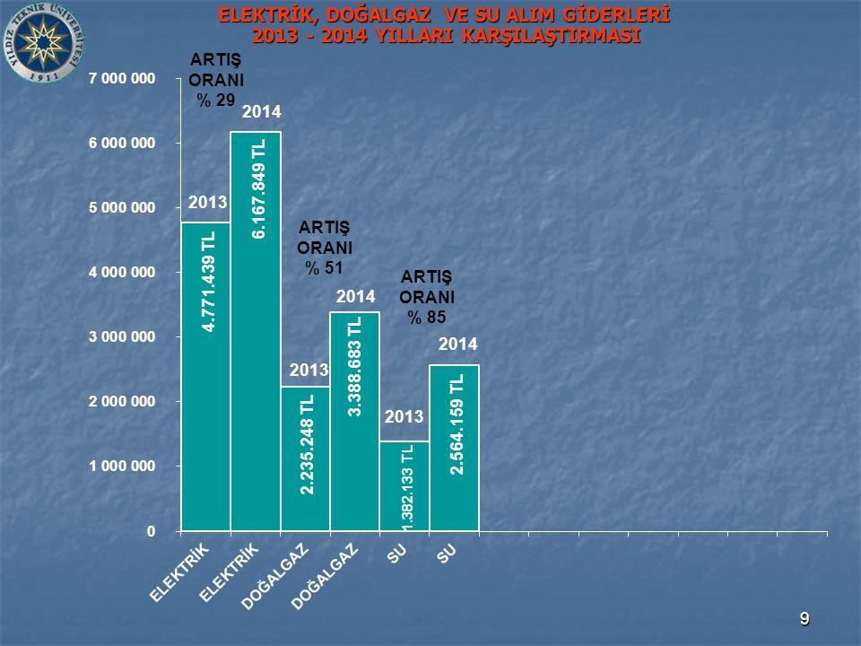 9 ELEKTRİK, DOĞALGAZ VE SU ALIM GİDERLERİ 2013 - 2014 YILLARI KARŞILAŞTIRMASI 2.235.248 TL 4.771.439 TL 6.167.849 TL 3.388.683 TL 2013 2014 2.564.159 TL 1.382.133 TL 2014 2013 2014 ARTIŞ ORANI % 29 ARTIŞ ORANI % 85 ARTIŞ ORANI % 51