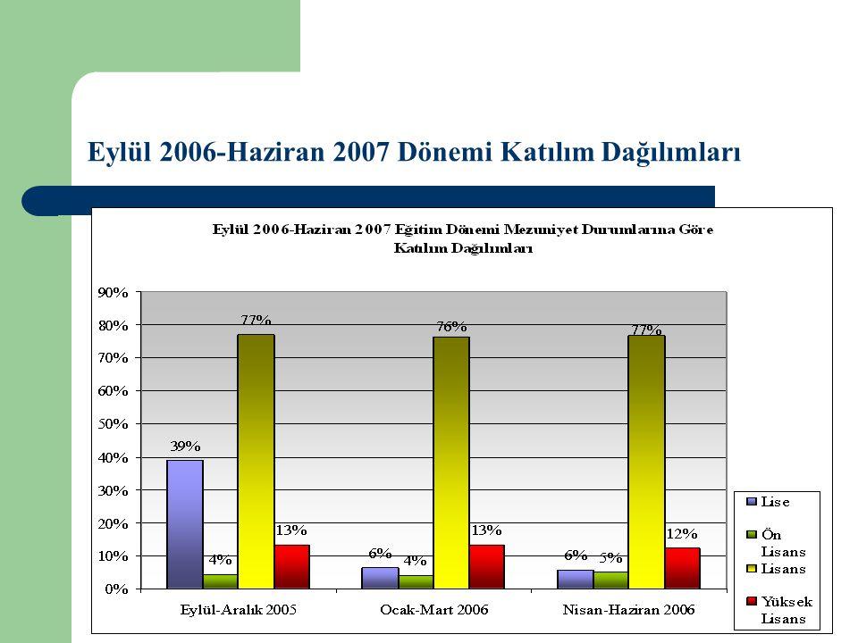 Eylül 2006-Haziran 2007 Eğitim Dönemi Gerçekleştirilen Seminerler
