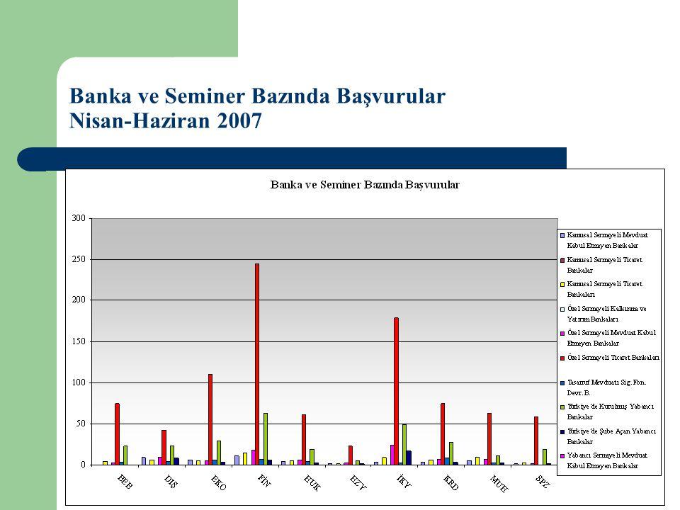 Banka ve Seminer Bazında Başvurular Nisan-Haziran 2007