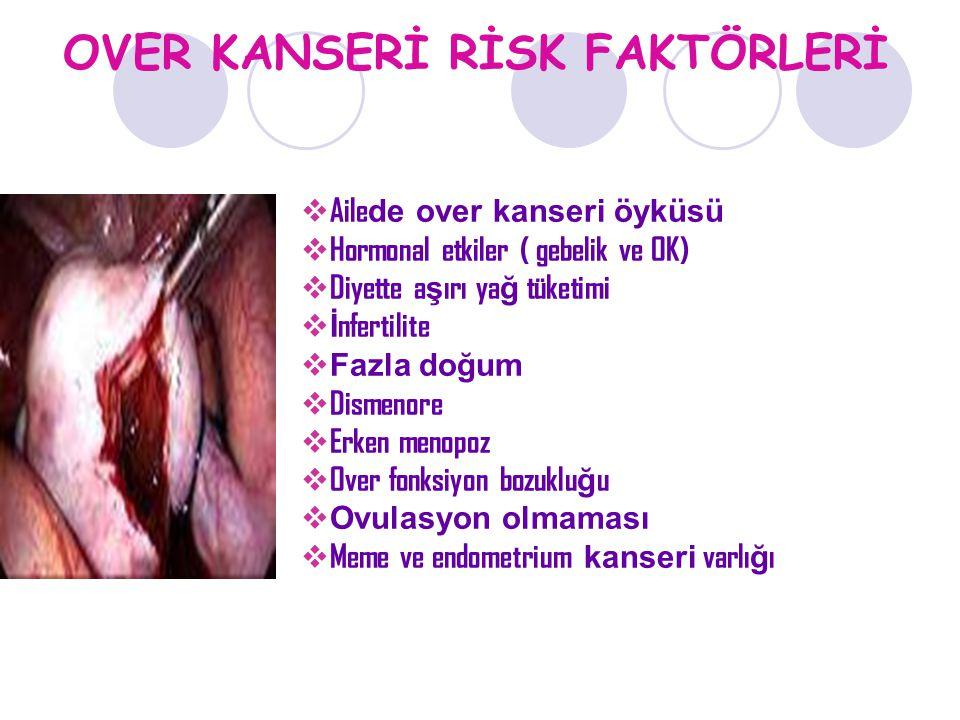 OVER KANSERİ RİSK FAKTÖRLERİ  Aile de over kanseri öyküsü  Hormonal etkiler ( gebelik ve OK)  Diyette a ş ırı ya ğ tüketimi  İ nfertilite  Fazla doğum  Dismenore  Erken menopoz  Over fonksiyon bozuklu ğ u  Ovulasyon olmaması  Meme ve endometrium kanseri varlı ğ ı