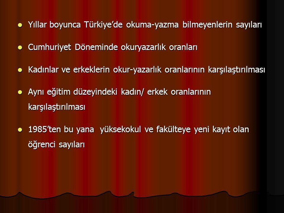 Yıllar boyunca Türkiye'de okuma-yazma bilmeyenlerin sayıları Yıllar boyunca Türkiye'de okuma-yazma bilmeyenlerin sayıları Cumhuriyet Döneminde okuryaz