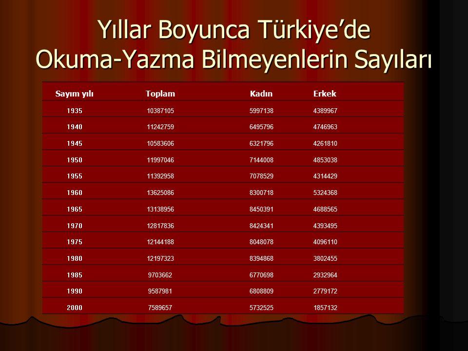 Yıllar Boyunca Türkiye'de Okuma-Yazma Bilmeyenlerin Sayıları Sayım yılıToplamKadınErkek 19351038710559971384389967 19401124275964957964746963 19451058