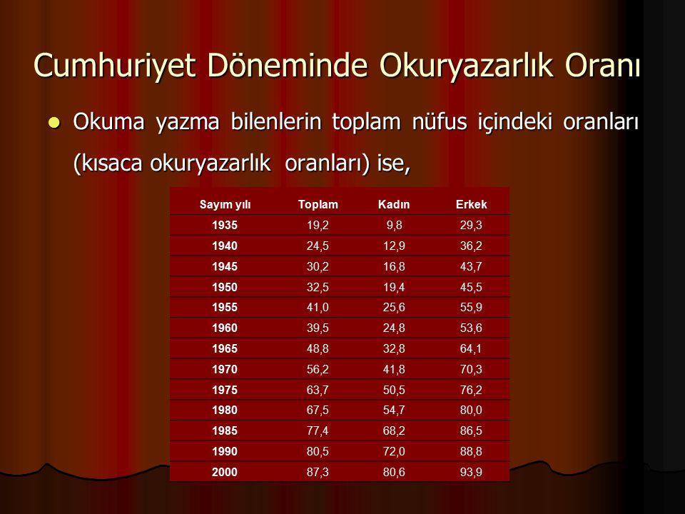 Cumhuriyet Döneminde Okuryazarlık Oranı Okuma yazma bilenlerin toplam nüfus içindeki oranları (kısaca okuryazarlık oranları) ise, Okuma yazma bilenler