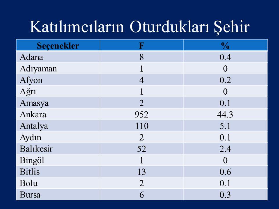 Katılımcıların Oturdukları Şehir SeçeneklerF% Adana 80.4 Adıyaman 10 Afyon 40.2 Ağrı 10 Amasya 20.1 Ankara 95244.3 Antalya 1105.1 Aydın 20.1 Balıkesir