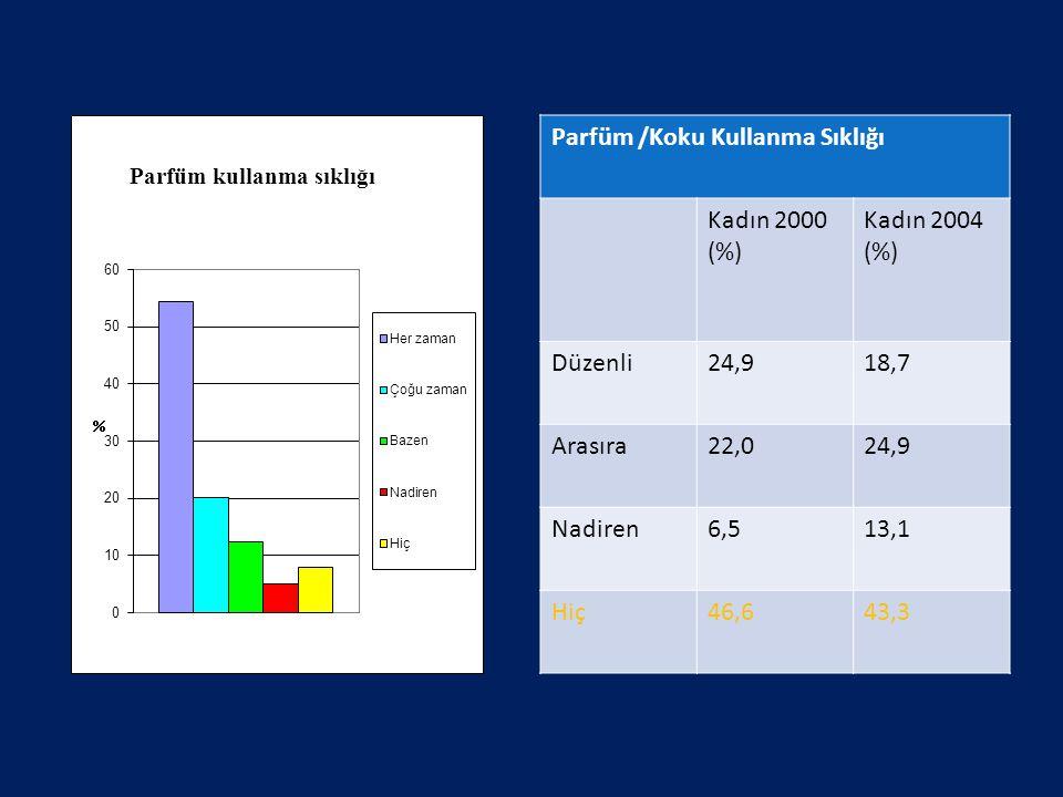 Parfüm /Koku Kullanma Sıklığı Kadın 2000 (%) Kadın 2004 (%) Düzenli24,918,7 Arasıra22,024,9 Nadiren6,513,1 Hiç46,643,3