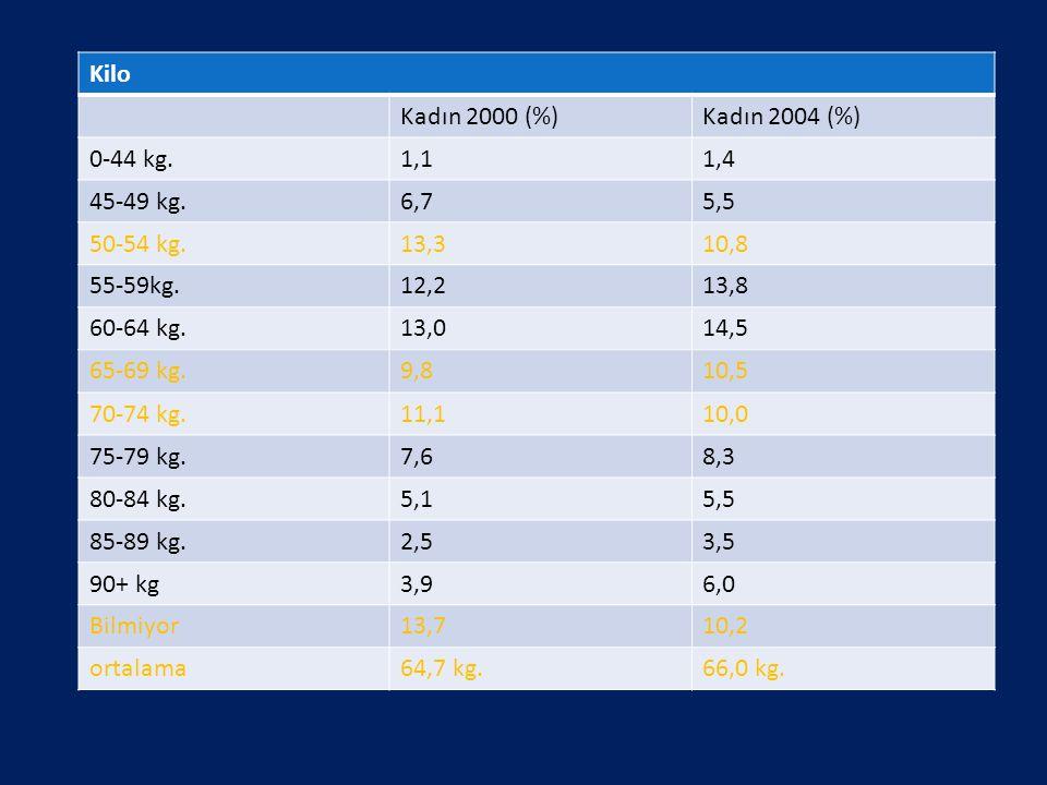 Kilo Kadın 2000 (%)Kadın 2004 (%) 0-44 kg.1,11,4 45-49 kg.6,75,5 50-54 kg.13,310,8 55-59kg.12,213,8 60-64 kg.13,014,5 65-69 kg.9,810,5 70-74 kg.11,110