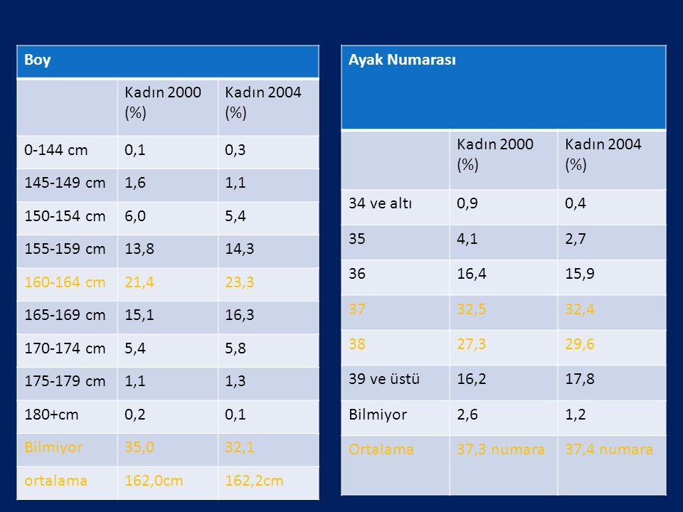 Boy Kadın 2000 (%) Kadın 2004 (%) 0-144 cm0,10,3 145-149 cm1,61,1 150-154 cm6,05,4 155-159 cm13,814,3 160-164 cm21,423,3 165-169 cm15,116,3 170-174 cm
