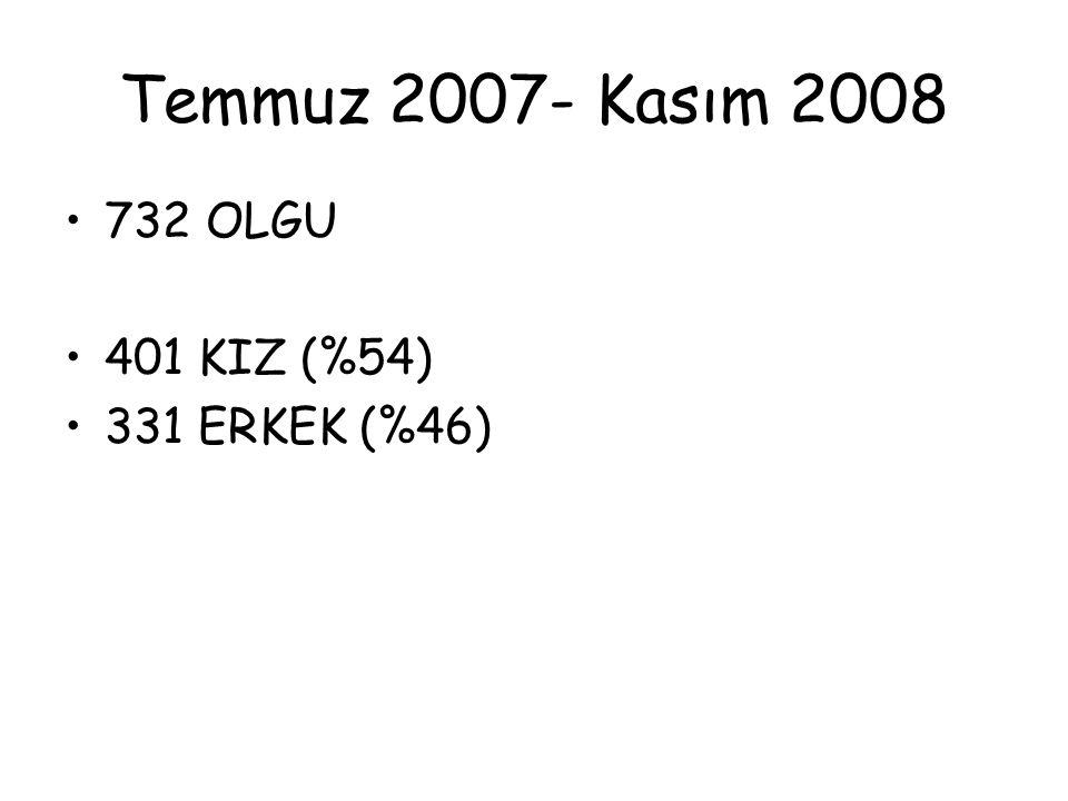 Temmuz 2007- Kasım 2008 732 OLGU 401 KIZ (%54) 331 ERKEK (%46)