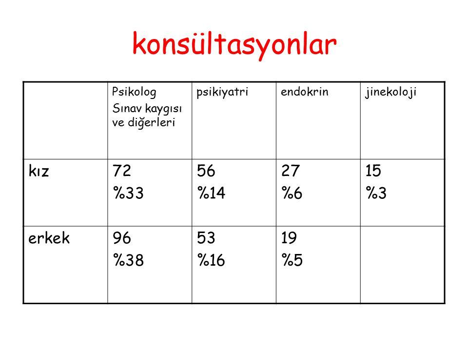 konsültasyonlar Psikolog Sınav kaygısı ve diğerleri psikiyatriendokrinjinekoloji kız72 %33 56 %14 27 %6 15 %3 erkek96 %38 53 %16 19 %5