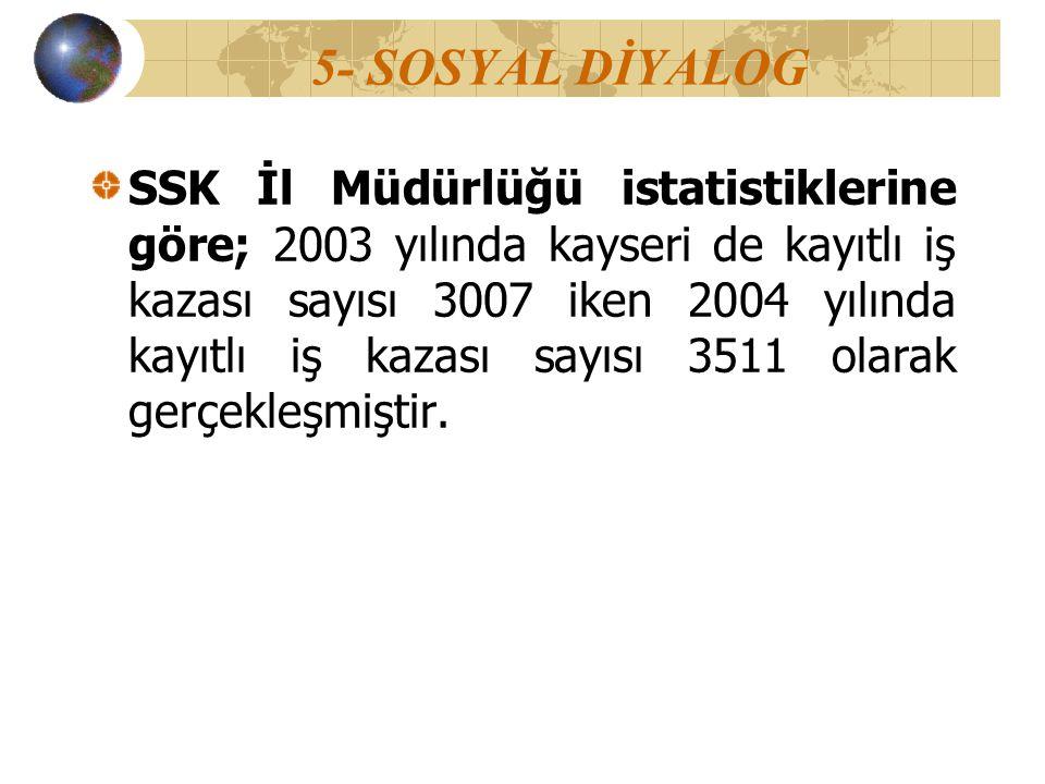 5- SOSYAL DİYALOG SSK İl Müdürlüğü istatistiklerine göre; 2003 yılında kayseri de kayıtlı iş kazası sayısı 3007 iken 2004 yılında kayıtlı iş kazası sa