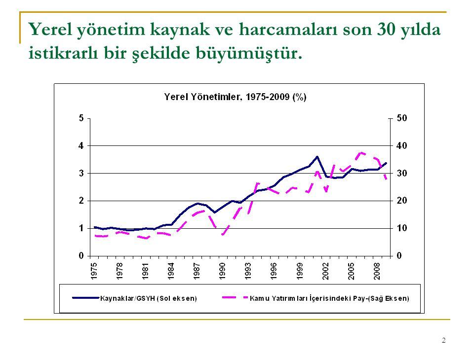 2 Yerel yönetim kaynak ve harcamaları son 30 yılda istikrarlı bir şekilde büyümüştür.