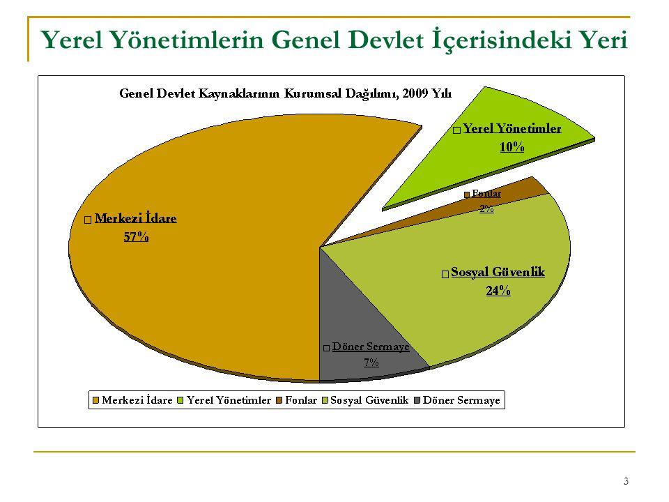 4 Yerel yönetimlerin mali dengeleri istikrarsız bir seyir izlemektedir.