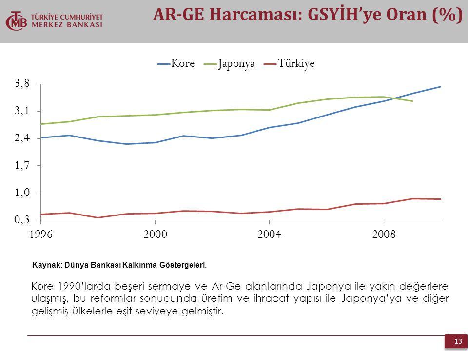 13 AR-GE Harcaması: GSYİH'ye Oran (%) Kaynak: Dünya Bankası Kalkınma Göstergeleri. Kore 1990'larda beşeri sermaye ve Ar-Ge alanlarında Japonya ile yak