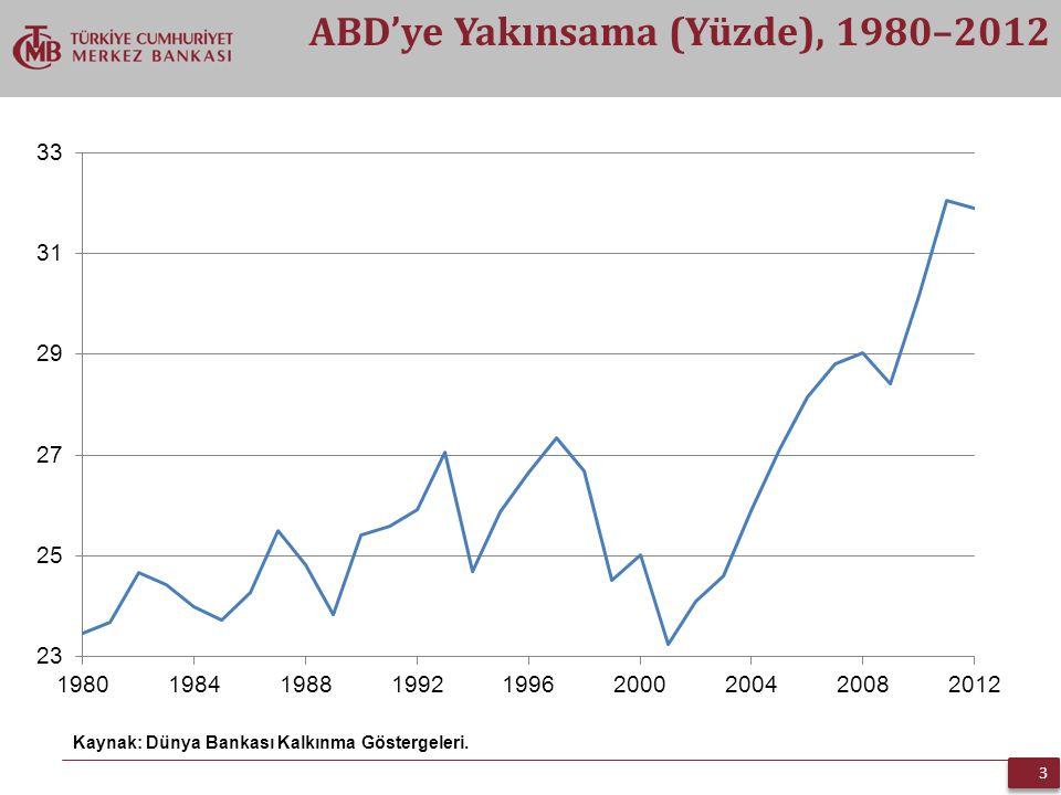 3 3 ABD'ye Yakınsama (Yüzde), 1980–2012 Kaynak: Dünya Bankası Kalkınma Göstergeleri.