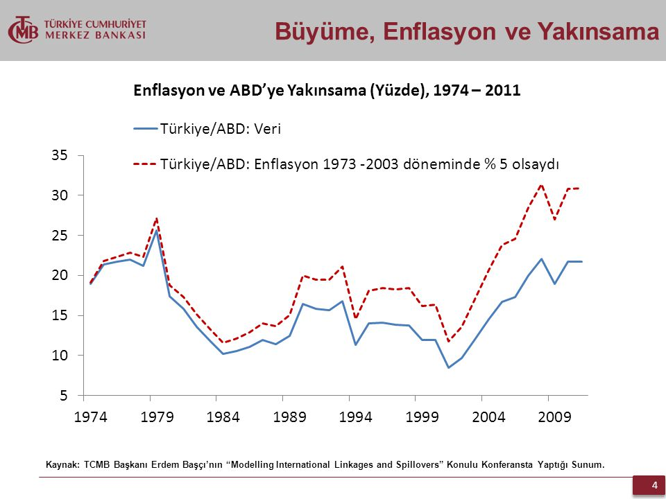 """4 4 Büyüme, Enflasyon ve Yakınsama Kaynak: TCMB Başkanı Erdem Başçı'nın """"Modelling International Linkages and Spillovers"""" Konulu Konferansta Yaptığı S"""