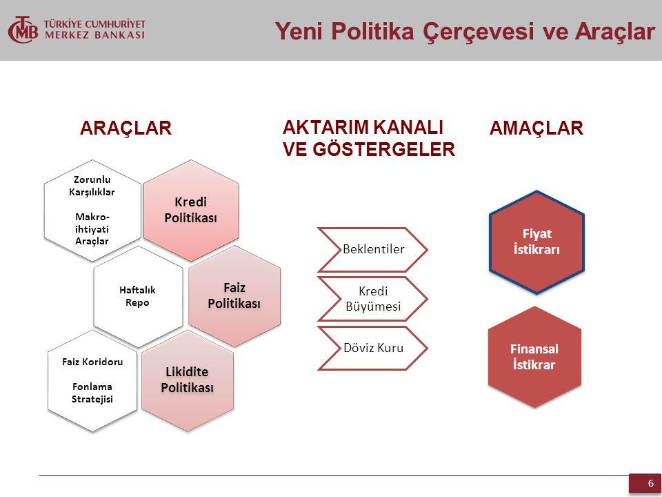 6 6 Kredi Politikası Zorunlu Karşılıklar Makro- ihtiyati Araçlar Haftalık Repo Faiz Politikası Likidite Politikası Faiz Koridoru Fonlama Stratejisi AK