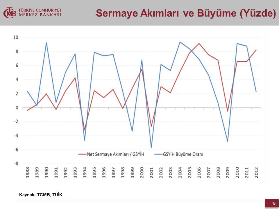 8 8 Sermaye Akımları ve Büyüme (Yüzde) Kaynak: TCMB, TÜİK.