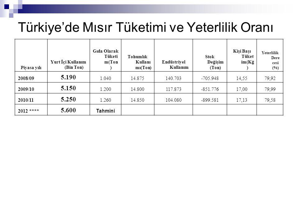 Türkiye'de Mısır Tüketimi ve Yeterlilik Oranı Piyasa yılı Yurt İçi Kullanım (Bin Ton) Gıda Olarak Tüketi m(Ton ) Tohumlık Kullanı mı(Ton) Endüstriyel