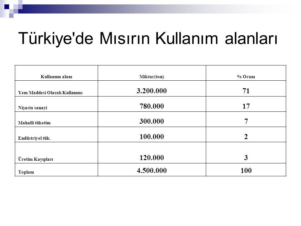 Türkiye'de Mısırın Kullanım alanları Kullanum alanıMiktar(ton)% Oranı Yem Maddesi Olarak Kullanımı 3.200.00071 Nişasta sanayi 780.00017 Mahalli tüketi