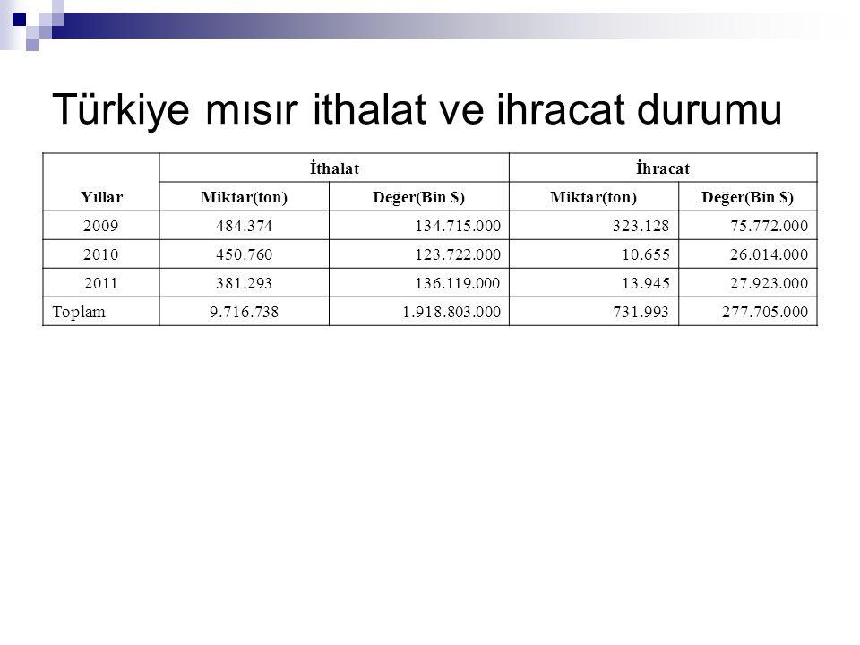 Türkiye mısır ithalat ve ihracat durumu Yıllar İthalatİhracat Miktar(ton)Değer(Bin $)Miktar(ton)Değer(Bin $) 2009484.374134.715.000323.12875.772.000 2