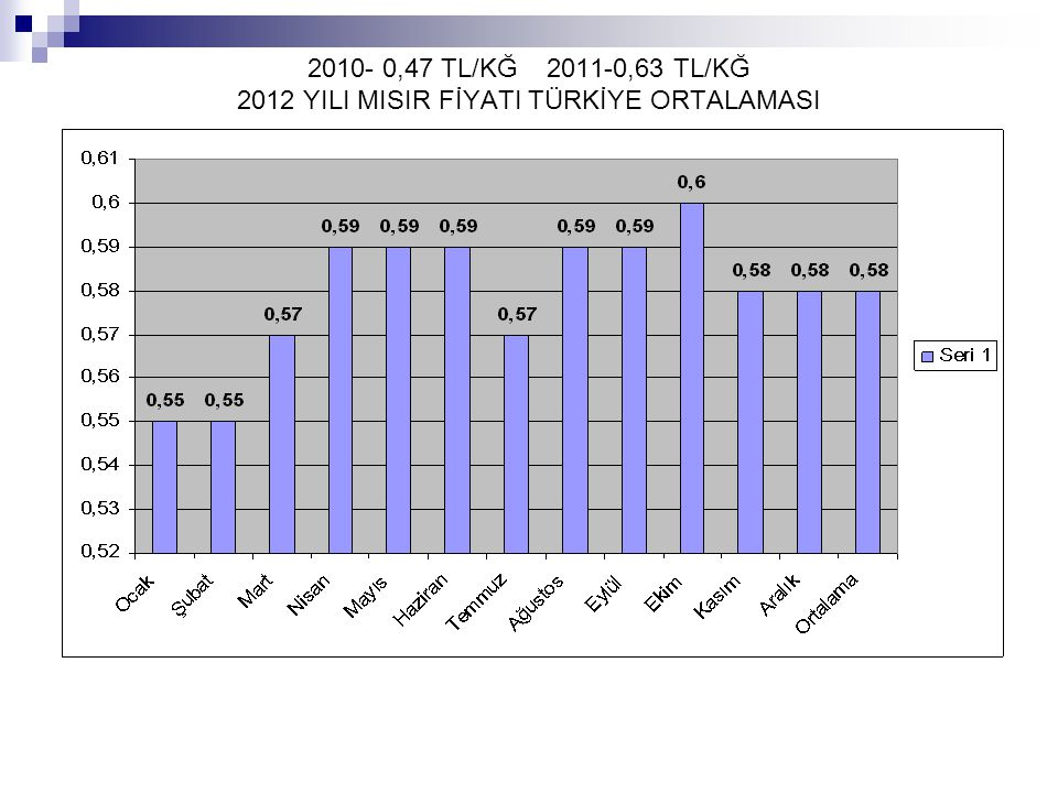 2010- 0,47 TL/KĞ 2011-0,63 TL/KĞ 2012 YILI MISIR FİYATI TÜRKİYE ORTALAMASI