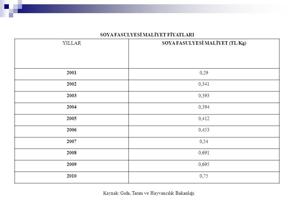 SOYA FASULYESİ MALİYET FİYATLARI YILLARSOYA FASULYESİ MALİYET (TL/Kg) 20010,29 20020,341 20030,393 20040,394 20050,412 20060,453 20070,54 20080,691 20