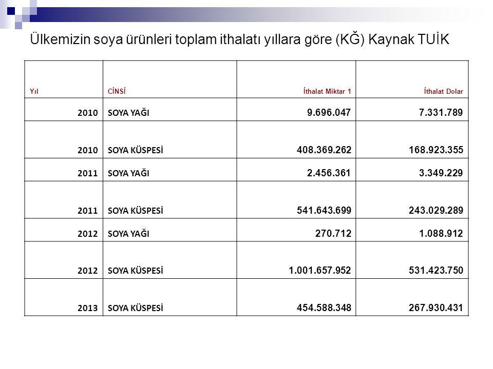 Ülkemizin soya ürünleri toplam ithalatı yıllara göre (KĞ) Kaynak TUİK YılCİNSİİthalat Miktar 1İthalat Dolar 2010SOYA YAĞI 9.696.0477.331.789 2010SOYA