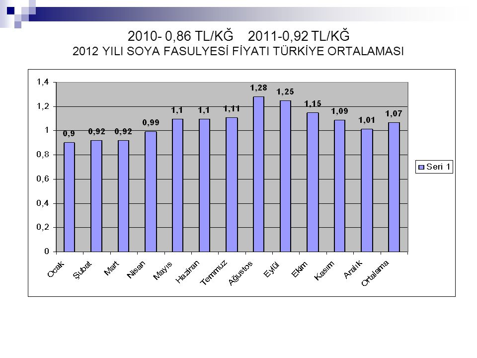 2010- 0,86 TL/KĞ 2011-0,92 TL/KĞ 2012 YILI SOYA FASULYESİ FİYATI TÜRKİYE ORTALAMASI