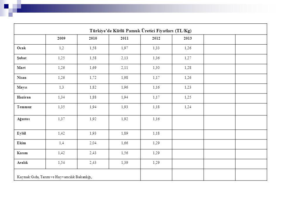 Türkiye'de Kütlü Pamuk Üretici Fiyatları (TL/Kg) 20092010201120122013 Ocak1,21,581,971,331,26 Şubat1,251,582,131,361,27 Mart1,261,692,111,301,28 Nisan