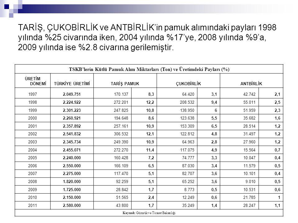 TARİŞ, ÇUKOBİRLİK ve ANTBİRLİK'in pamuk alımındaki payları 1998 yılında %25 civarında iken, 2004 yılında %17'ye, 2008 yılında %9'a, 2009 yılında ise %
