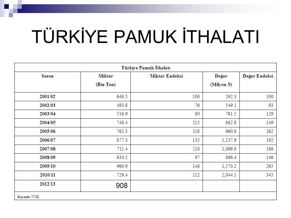 TÜRKİYE PAMUK İTHALATI Türkiye Pamuk İthalatı SezonMiktarMiktar EndeksiDeğerDeğer Endeksi (Bin Ton)(Milyon $) 2001/02648.5100592.3100 2002/03493.87654