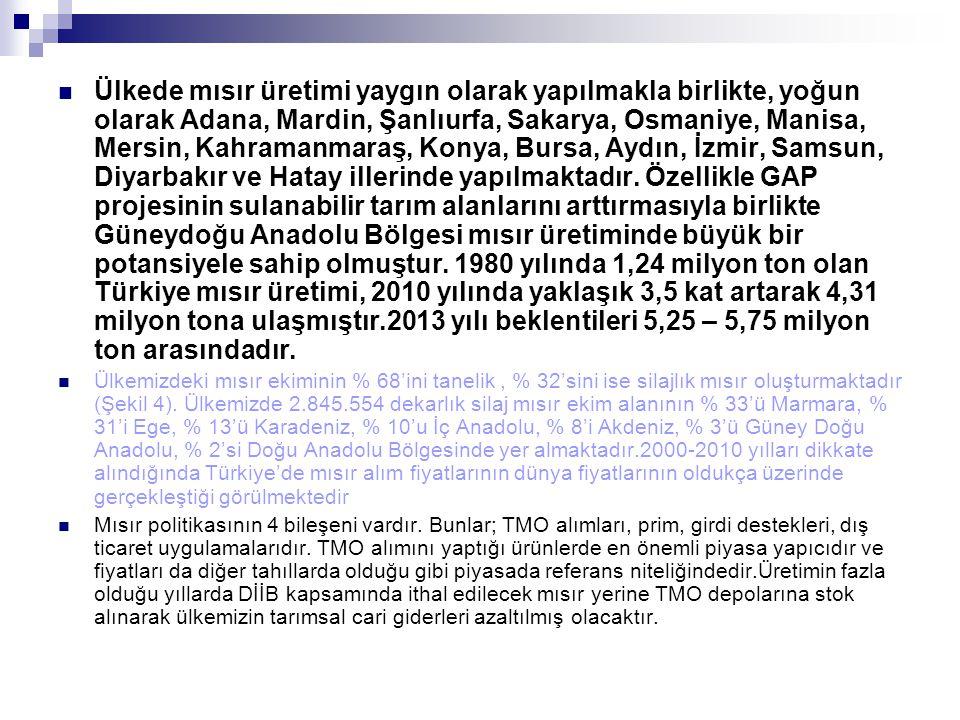 Ülkede mısır üretimi yaygın olarak yapılmakla birlikte, yoğun olarak Adana, Mardin, Şanlıurfa, Sakarya, Osmaniye, Manisa, Mersin, Kahramanmaraş, Konya