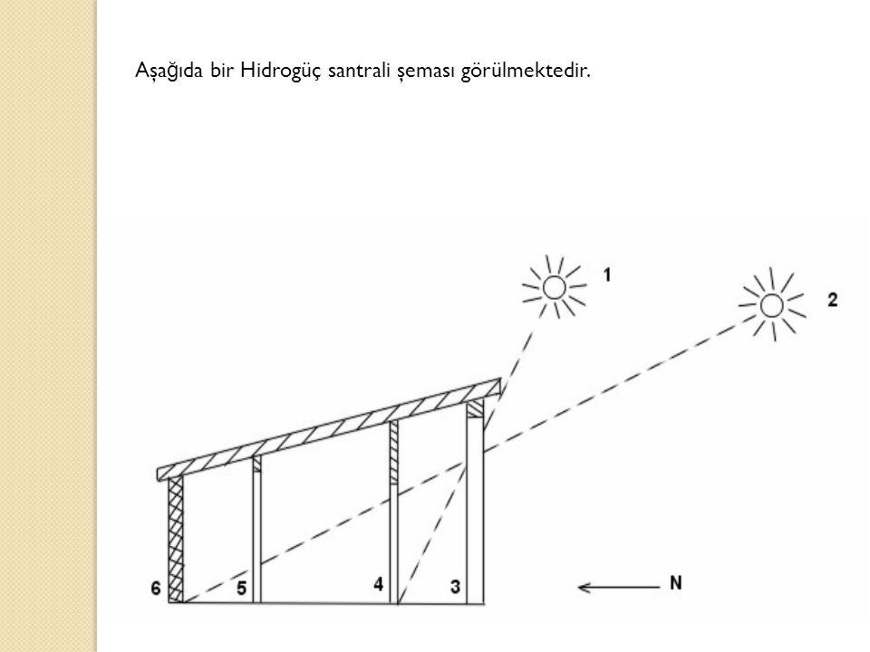 Aşa ğ ıda bir Hidrogüç santrali şeması görülmektedir.