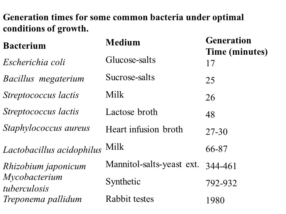 Generation times for some common bacteria under optimal conditions of growth. Bacterium Escherichia coli Bacillus megaterium Streptococcus lactis Stap