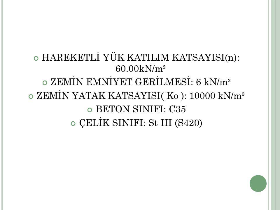 HAREKETLİ YÜK KATILIM KATSAYISI(n): 60.00kN/m² ZEMİN EMNİYET GERİLMESİ: 6 kN/m³ ZEMİN YATAK KATSAYISI( Ko ): 10000 kN/m³ BETON SINIFI: C35 ÇELİK SINIFI: St III (S420)