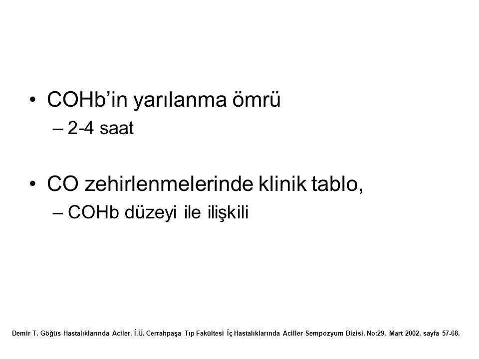 COHb'in yarılanma ömrü –2-4 saat CO zehirlenmelerinde klinik tablo, –COHb düzeyi ile ilişkili Demir T. Göğüs Hastalıklarında Aciler. İ.Ü. Cerrahpaşa T