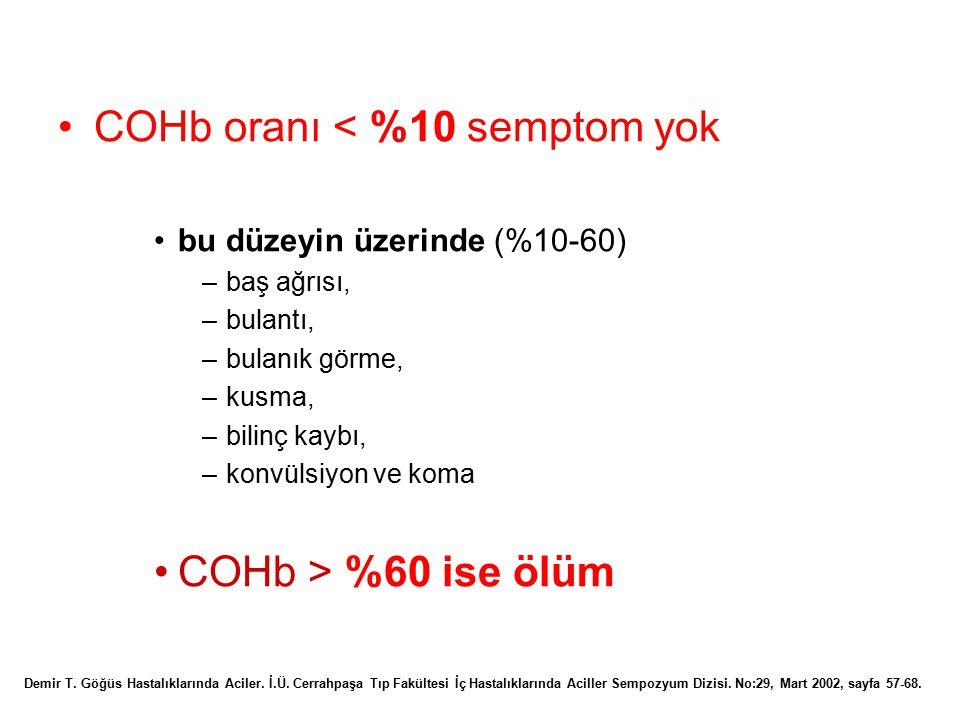 COHb oranı < %10 semptom yok bu düzeyin üzerinde (%10-60) –baş ağrısı, –bulantı, –bulanık görme, –kusma, –bilinç kaybı, –konvülsiyon ve koma COHb > %6