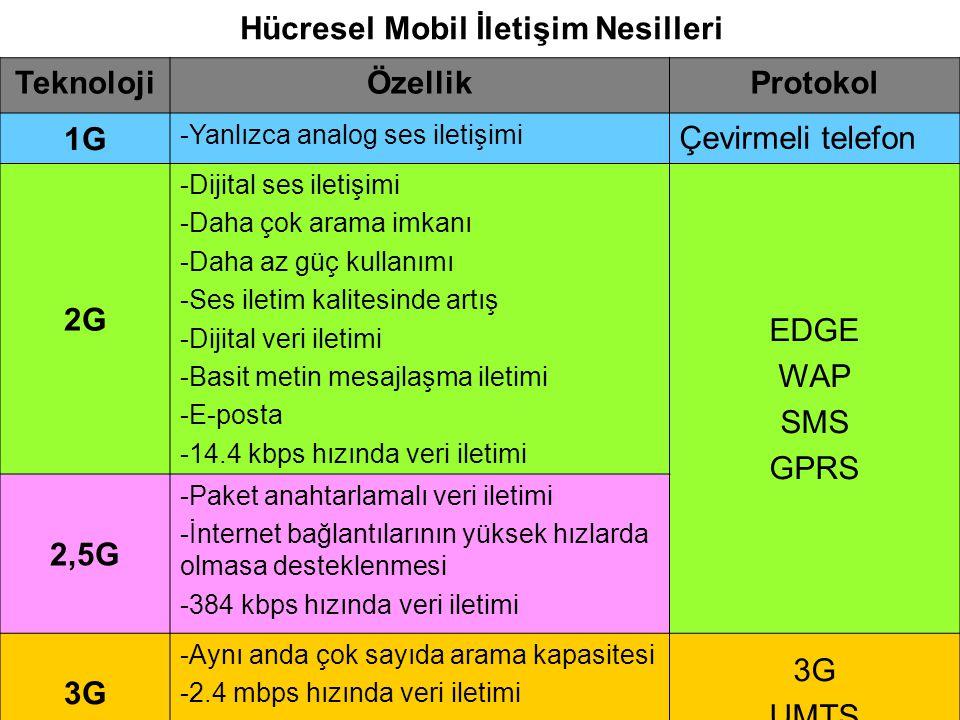 Hücresel Mobil İletişim Nesilleri TeknolojiÖzellikProtokol 1G -Yanlızca analog ses iletişimi Çevirmeli telefon 2G -Dijital ses iletişimi -Daha çok ara