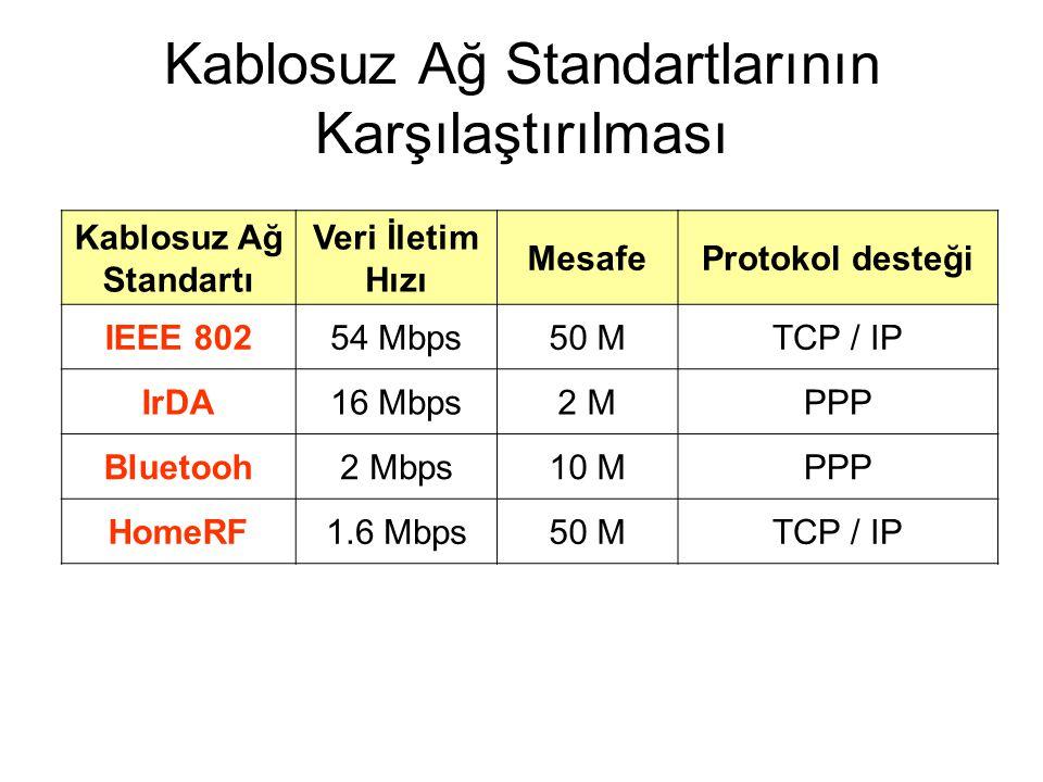 Kablosuz Ağ Standartlarının Karşılaştırılması Kablosuz Ağ Standartı Veri İletim Hızı MesafeProtokol desteği IEEE 80254 Mbps50 MTCP / IP IrDA16 Mbps2 M