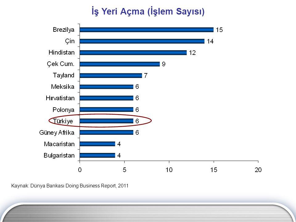 İş Yeri Açma (İşlem Sayısı) Kaynak: Dünya Bankası Doing Business Report, 2011