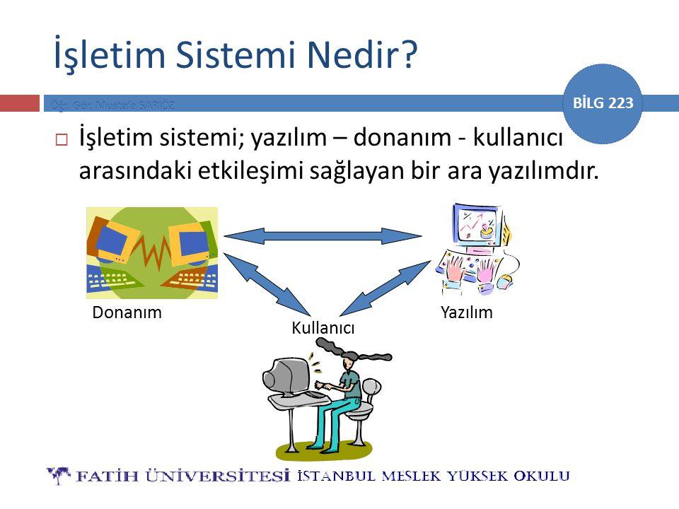 BİLG 223 İşletim Sistemi Nedir?  İşletim sistemi; yazılım – donanım - kullanıcı arasındaki etkileşimi sağlayan bir ara yazılımdır. Donanım Kullanıcı