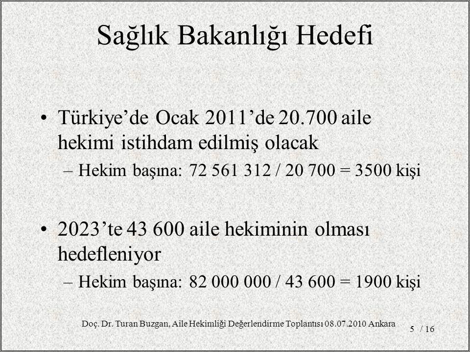Sağlık Bakanlığı Hedefi Türkiye'de Ocak 2011'de 20.700 aile hekimi istihdam edilmiş olacak –Hekim başına: 72 561 312 / 20 700 = 3500 kişi 2023'te 43 600 aile hekiminin olması hedefleniyor –Hekim başına: 82 000 000 / 43 600 = 1900 kişi / 165 Doç.