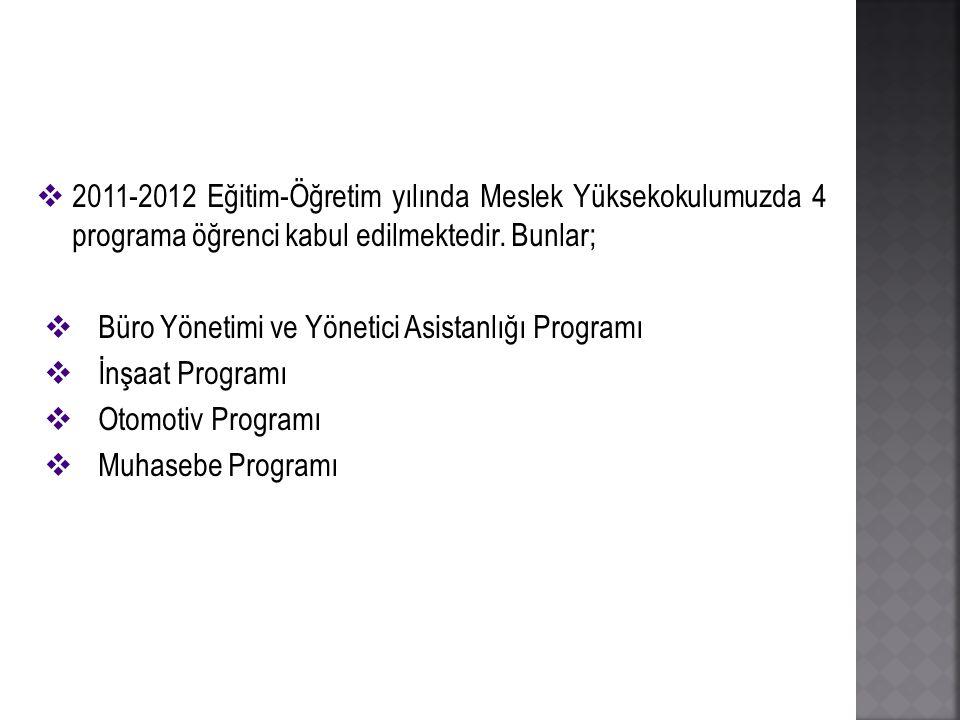  2011-2012 Eğitim-Öğretim yılında Meslek Yüksekokulumuzda 4 programa öğrenci kabul edilmektedir. Bunlar;  Büro Yönetimi ve Yönetici Asistanlığı Prog