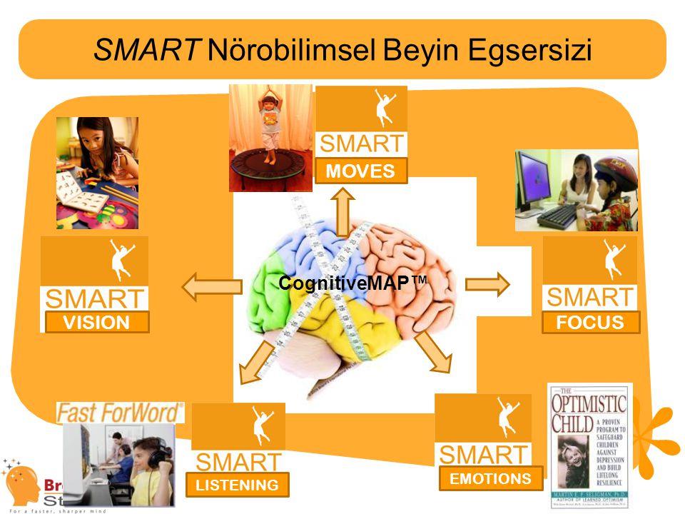  Beyin Egsesizi Nedir?  BrainFit Studio Beyin Egsersiz Programı  Egsersiz Programı Sonuçları Gündem