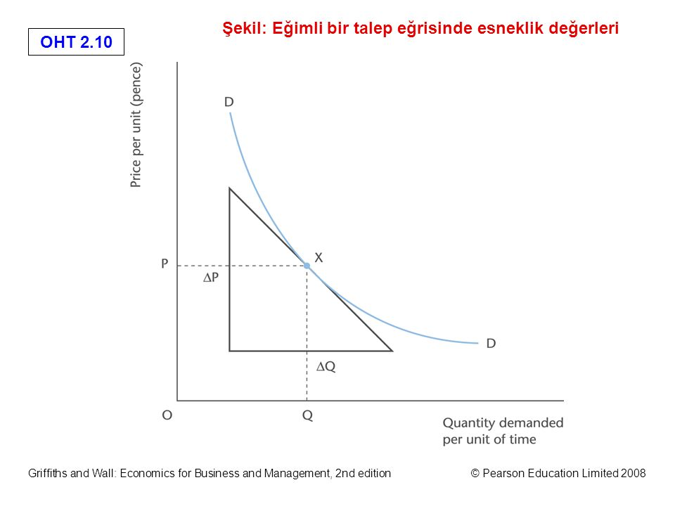 OHT 2.9 Griffiths and Wall: Economics for Business and Management, 2nd edition© Pearson Education Limited 2008 Şekil: Düz bir talep eğrisinde esneklik değerleri