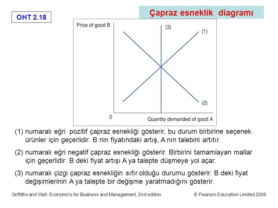 OHT 2.17 Griffiths and Wall: Economics for Business and Management, 2nd edition© Pearson Education Limited 2008 Çapraz Esneklik (2) E talepteki bir değişilik ile ilgilidir (örneğin A ürünü) A ve B birbirine seçenek ise B'nin fiyatındaki düşme A malına talepte azalmaya yol açar A ve B birbirinin tamamlayıcısı ise, B'nin fiyatındaki düşme A malına talepte artışa yol açar